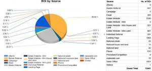 ROI Source